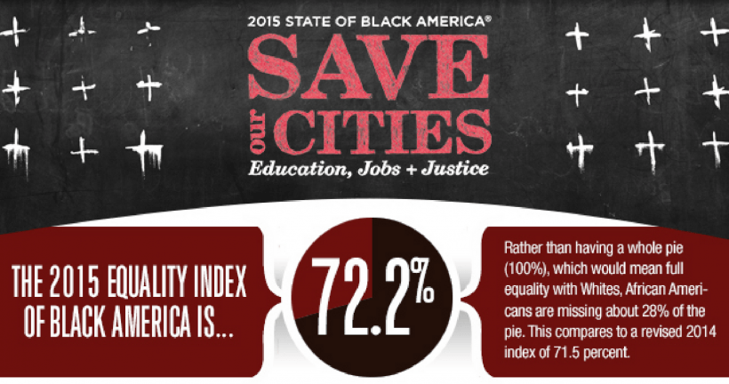 Credit: National Urban League State of Black America Report 2015